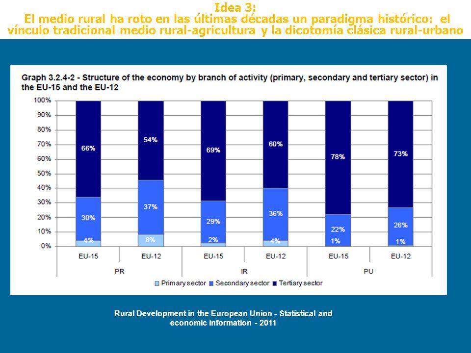 Idea 3: El medio rural ha roto en las últimas décadas un paradigma histórico: el vínculo tradicional medio rural-agricultura y la dicotomía clásica ru