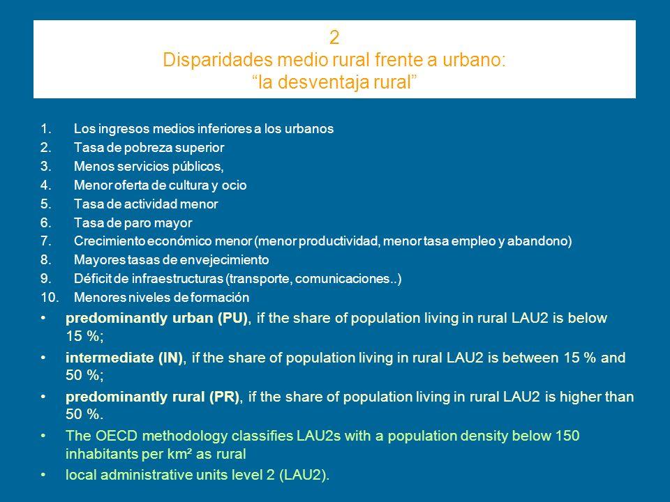2 Disparidades medio rural frente a urbano: la desventaja rural 1.Los ingresos medios inferiores a los urbanos 2.Tasa de pobreza superior 3.Menos serv