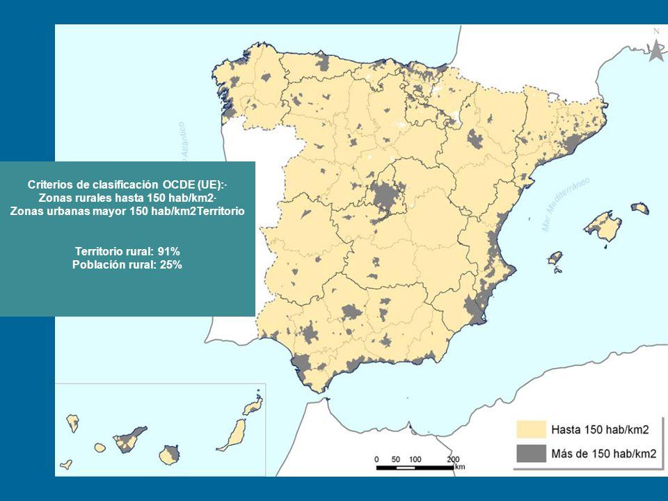 Criterios de clasificación OCDE (UE):· Zonas rurales hasta 150 hab/km2· Zonas urbanas mayor 150 hab/km2Territorio Territorio rural: 91% Población rura