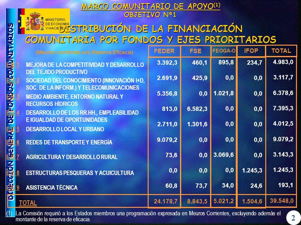 DIRECCIÓN GENERAL DE FONDOS COMUNITARIOS 4 PROGRAMACIÓN OBJETIVO Nº 2 DISTRIBUCIÓN POR EJES (1) (Meuros corrientes exc.Reserva Eficacia)TOTAL% EJE 1: Mejora Competitividad y Desarrollo del Tejido Productivo 799,2129,08 EJE 2: Medio Ambiente, Entorno Natural y Recursos Hídricos 288,4310,50 EJE 3: Sociedad del Conocimiento (Innovación, I+D, Soc.