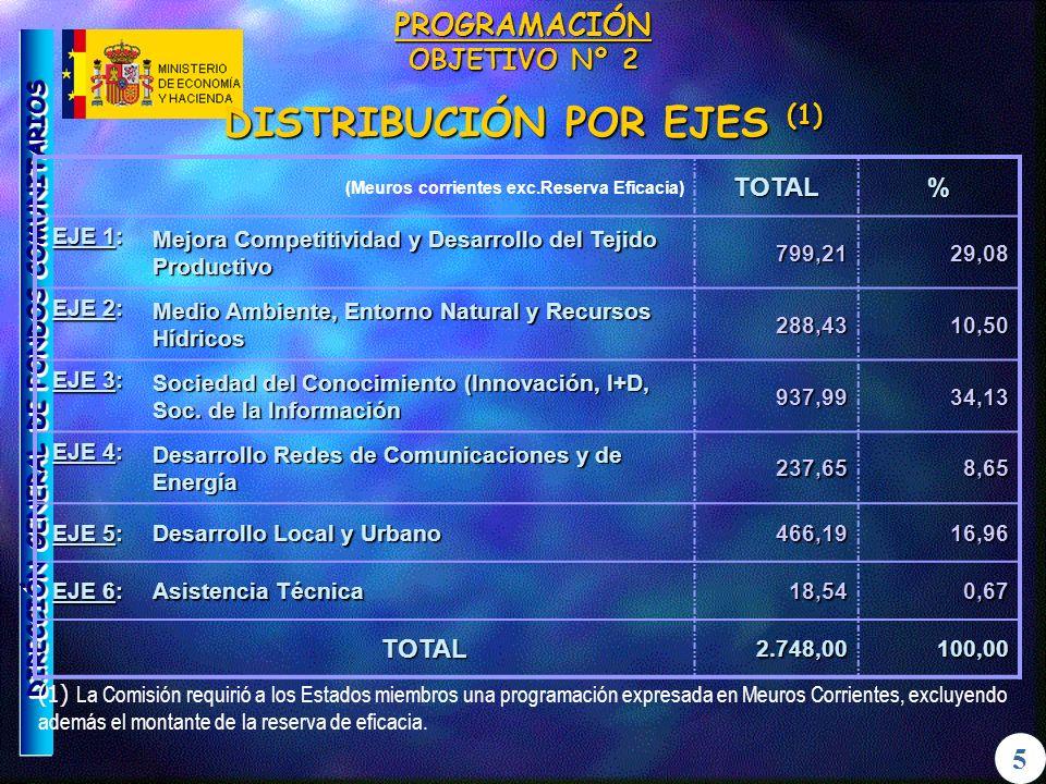 DIRECCIÓN GENERAL DE FONDOS COMUNITARIOS 5 FONDO DE COHESIÓN REPARTO ESTIMADO DE LA DOTACIÓN PARA ESPAÑA POR ADMINISTRACIONES PÚBLICAS Y ÁREA DE INVERSIÓN FONDO DE COHESIÓN REPARTO ESTIMADO DE LA DOTACIÓN PARA ESPAÑA POR ADMINISTRACIONES PÚBLICAS Y ÁREA DE INVERSIÓN (Millones de Euros de 1999) TRANSPORTES MEDIO AMBIENTE TOTAL M%M%M% A.G.E.5.580,0100,02.424,743,58.004,771,7 CC.AA.--1.893,233,91.893,217,0 CC.LL.--1.034,118,51.034,19,3 E.SUPRAMUNICIPALES--228,04,1228,02,0 TOTAL5.580,0100,05.580,0100,011.160,0100,0 8
