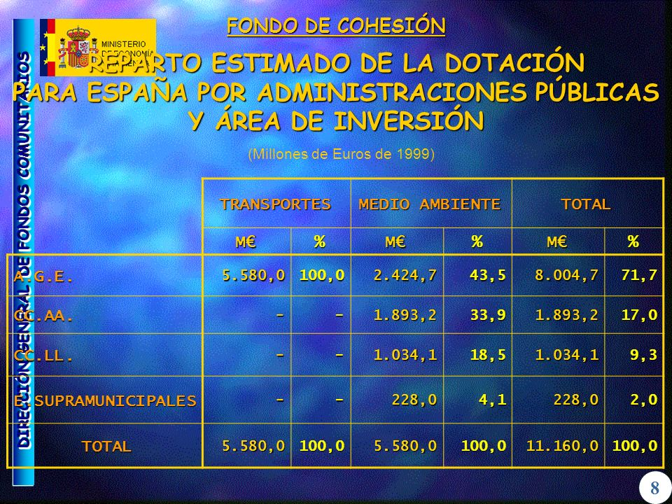 DIRECCIÓN GENERAL DE FONDOS COMUNITARIOS 6 FONDOS ESTRUCTURALES DISTRIBUCIÓN FONDOS (1) POR TIPO DE AMINISTRACIÓN Y OBJETIVO (MEDIAS ANUALES) OBJETIVO Nº 1 OBJETIVO Nº 2 OBJETIVO Nº 3 (Millones de Euros de 2004) M%M%M% A.G.E.