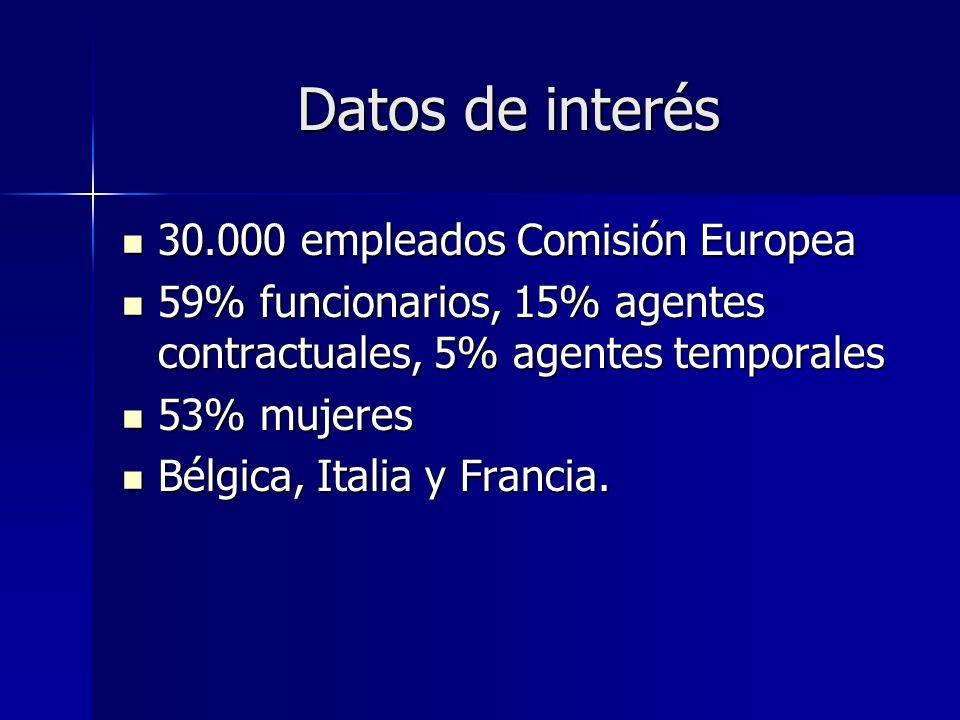 Datos de interés 30.000 empleados Comisión Europea 30.000 empleados Comisión Europea 59% funcionarios, 15% agentes contractuales, 5% agentes temporales 59% funcionarios, 15% agentes contractuales, 5% agentes temporales 53% mujeres 53% mujeres Bélgica, Italia y Francia.