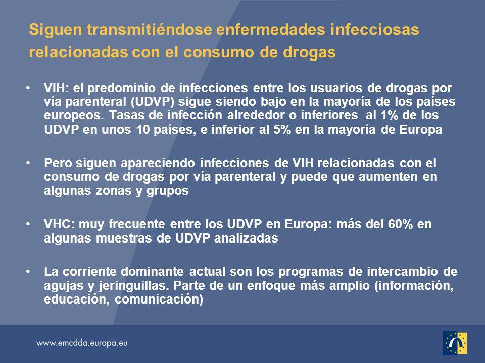 Siguen transmitiéndose enfermedades infecciosas relacionadas con el consumo de drogas VIH: el predominio de infecciones entre los usuarios de drogas por vía parenteral (UDVP) sigue siendo bajo en la mayoría de los países europeos.