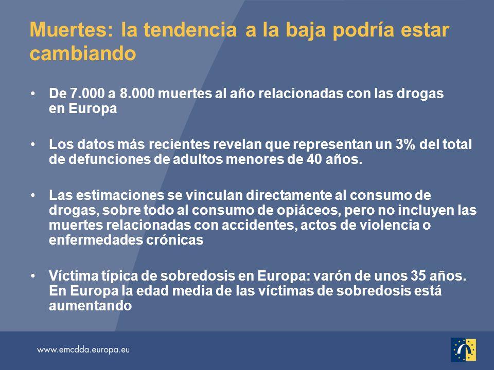 Muertes: la tendencia a la baja podría estar cambiando De 7.000 a 8.000 muertes al año relacionadas con las drogas en Europa Los datos más recientes revelan que representan un 3% del total de defunciones de adultos menores de 40 años.