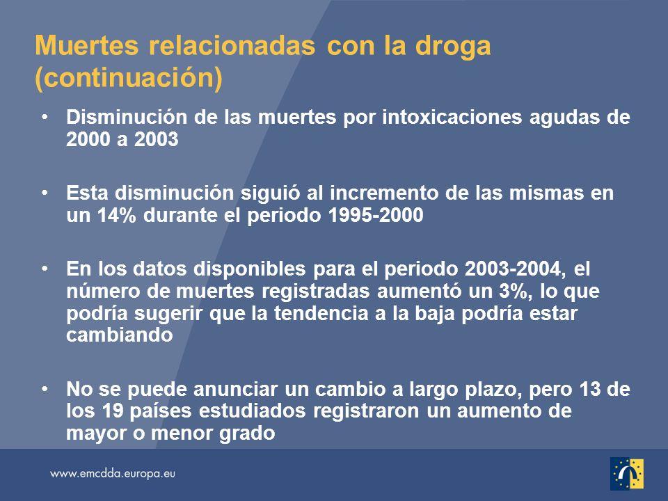 Muertes relacionadas con la droga (continuación) Disminución de las muertes por intoxicaciones agudas de 2000 a 2003 Esta disminución siguió al increm