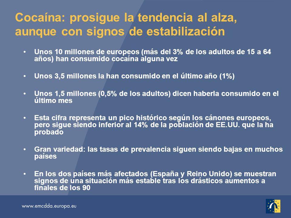 Cocaína: prosigue la tendencia al alza, aunque con signos de estabilización Unos 10 millones de europeos (más del 3% de los adultos de 15 a 64 años) h