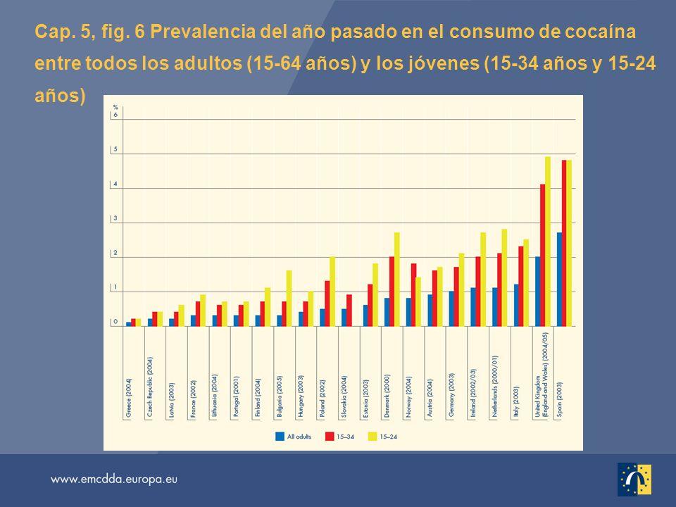 Cap. 5, fig. 6 Prevalencia del año pasado en el consumo de cocaína entre todos los adultos (15-64 años) y los jóvenes (15-34 años y 15-24 años)