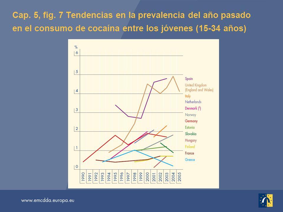 Cap. 5, fig. 7 Tendencias en la prevalencia del año pasado en el consumo de cocaína entre los jóvenes (15-34 años)