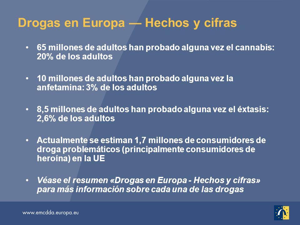 Drogas en Europa Hechos y cifras 65 millones de adultos han probado alguna vez el cannabis: 20% de los adultos 10 millones de adultos han probado alguna vez la anfetamina: 3% de los adultos 8,5 millones de adultos han probado alguna vez el éxtasis: 2,6% de los adultos Actualmente se estiman 1,7 millones de consumidores de droga problemáticos (principalmente consumidores de heroína) en la UE Véase el resumen «Drogas en Europa - Hechos y cifras» para más información sobre cada una de las drogas