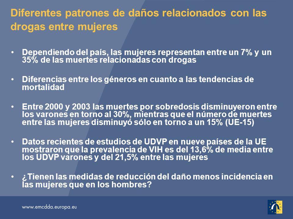 Diferentes patrones de daños relacionados con las drogas entre mujeres Dependiendo del país, las mujeres representan entre un 7% y un 35% de las muertes relacionadas con drogas Diferencias entre los géneros en cuanto a las tendencias de mortalidad Entre 2000 y 2003 las muertes por sobredosis disminuyeron entre los varones en torno al 30%, mientras que el número de muertes entre las mujeres disminuyó sólo en torno a un 15% (UE-15) Datos recientes de estudios de UDVP en nueve países de la UE mostraron que la prevalencia de VIH es del 13,6% de media entre los UDVP varones y del 21,5% entre las mujeres ¿Tienen las medidas de reducción del daño menos incidencia en las mujeres que en los hombres