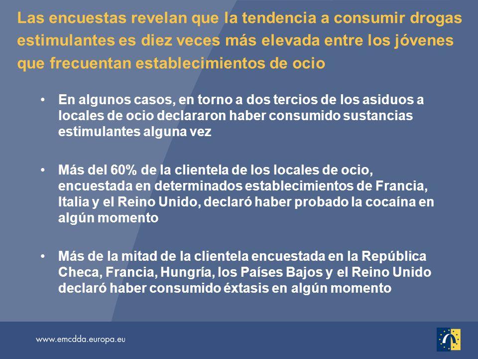 Las encuestas revelan que la tendencia a consumir drogas estimulantes es diez veces más elevada entre los jóvenes que frecuentan establecimientos de ocio En algunos casos, en torno a dos tercios de los asiduos a locales de ocio declararon haber consumido sustancias estimulantes alguna vez Más del 60% de la clientela de los locales de ocio, encuestada en determinados establecimientos de Francia, Italia y el Reino Unido, declaró haber probado la cocaína en algún momento Más de la mitad de la clientela encuestada en la República Checa, Francia, Hungría, los Países Bajos y el Reino Unido declaró haber consumido éxtasis en algún momento