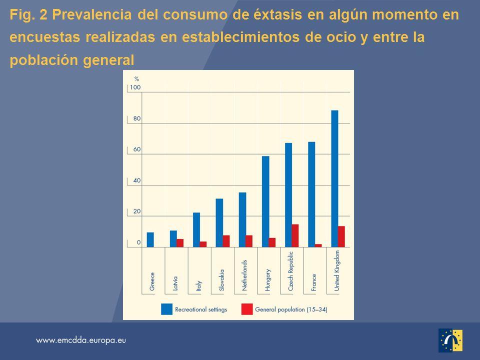 Fig. 2 Prevalencia del consumo de éxtasis en algún momento en encuestas realizadas en establecimientos de ocio y entre la población general
