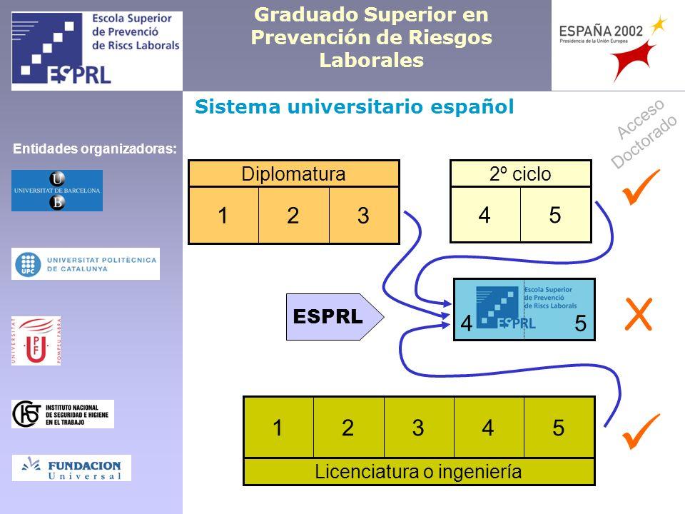 Graduado Superior en Prevención de Riesgos Laborales Spanish university system Bachelor 321 Master 54 54 Degree courses or Engineering 54321 ESPRL PhD Access X Organizers: