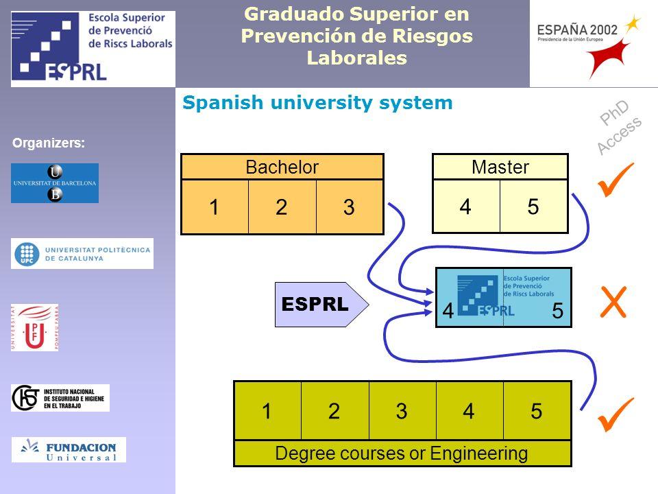 Graduado Superior en Prevención de Riesgos Laborales Spanish university system Bachelor 321 Master 54 54 Degree courses or Engineering 54321 ESPRL PhD