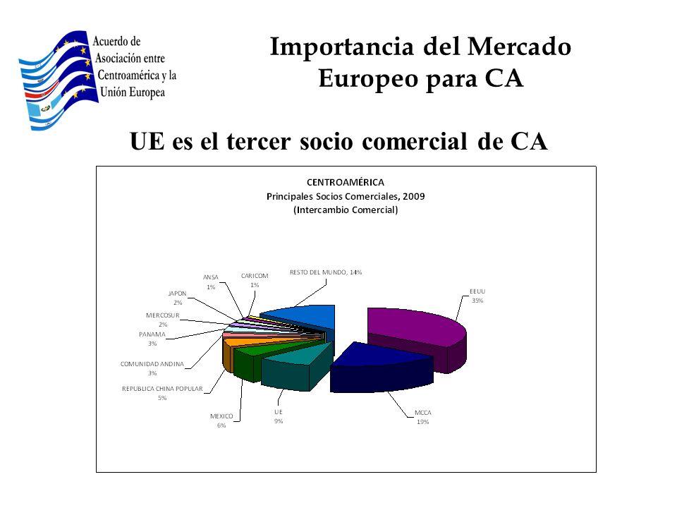 UE es el tercer socio comercial de CA Importancia del Mercado Europeo para CA