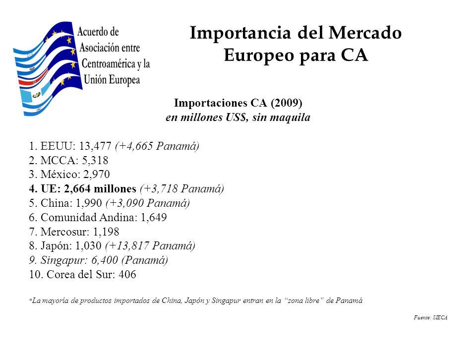 Importaciones CA (2009) en millones US$, sin maquila 1. EEUU: 13,477 (+4,665 Panamá) 2. MCCA: 5,318 3. México: 2,970 4. UE: 2,664 millones (+3,718 Pan