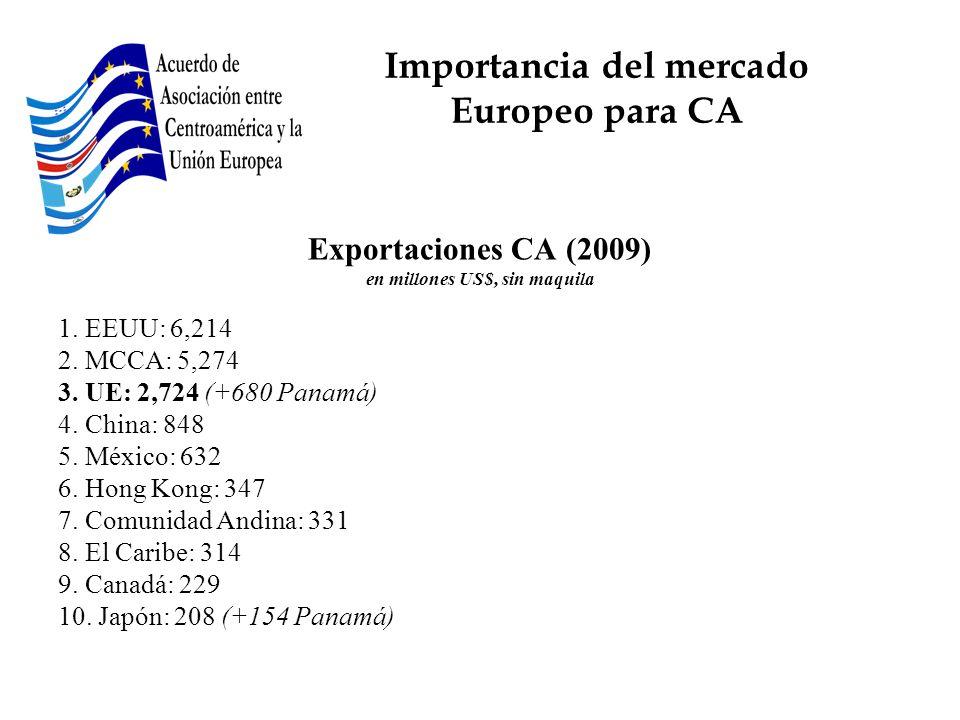 Exportaciones CA (2009) en millones US$, sin maquila 1. EEUU: 6,214 2. MCCA: 5,274 3. UE: 2,724 (+680 Panamá) 4. China: 848 5. México: 632 6. Hong Kon