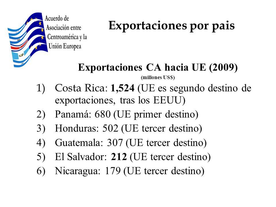 Exportaciones CA hacia UE (2009) (millones US$) 1)Costa Rica : 1,524 (UE es segundo destino de exportaciones, tras los EEUU) 2)Panamá: 680 (UE primer