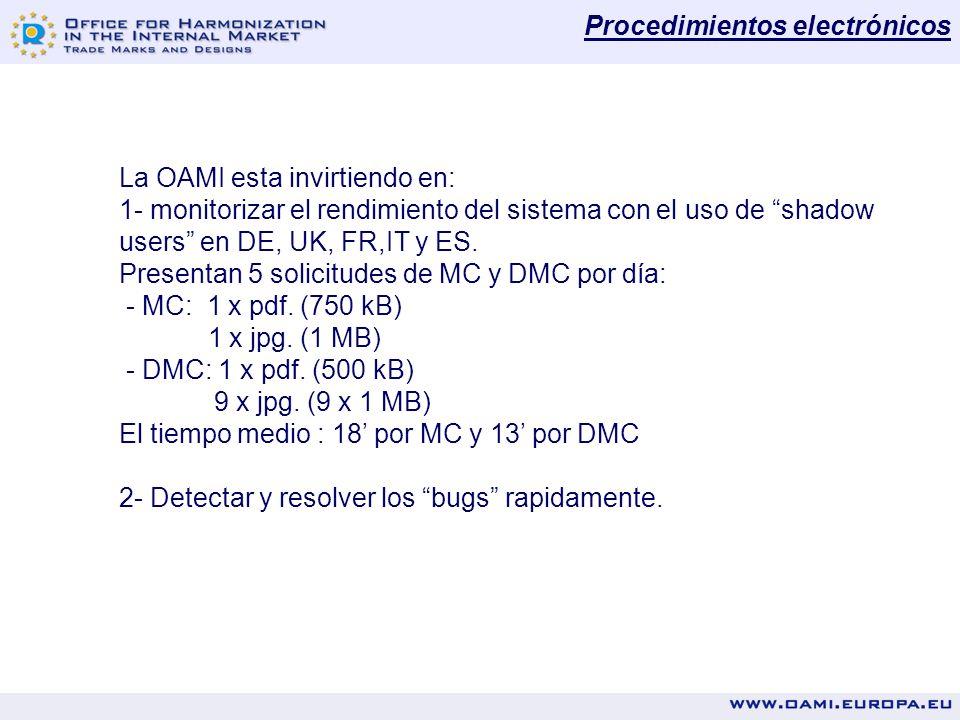 Procedimientos electrónicos La OAMI esta invirtiendo en: 1- monitorizar el rendimiento del sistema con el uso de shadow users en DE, UK, FR,IT y ES.