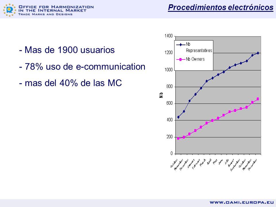 - Mas de 1900 usuarios - 78% uso de e-communication - mas del 40% de las MC Procedimientos electrónicos