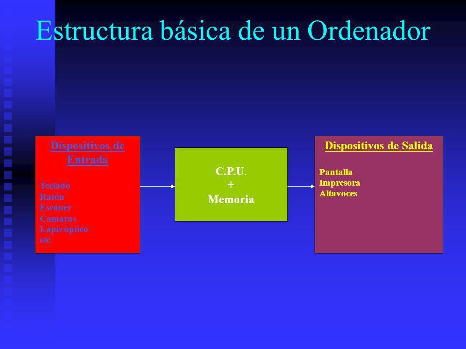 Estructura básica de un Ordenador Dispositivos de Entrada Teclado Ratón Escáner Camaras Lápiz óptico etc C.P.U. + Memoria Dispositivos de Salida Panta