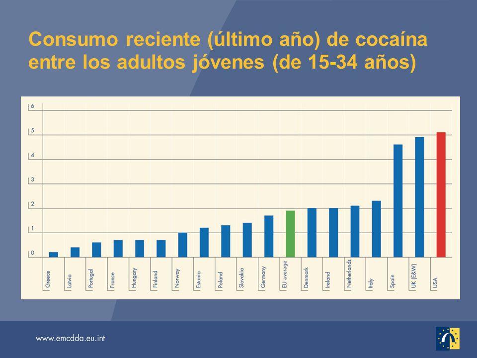 Consumo reciente (último año) de cocaína entre los adultos jóvenes (de 15-34 años)