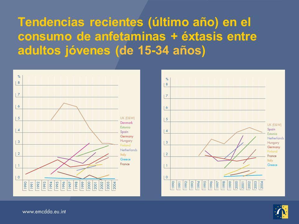 Tendencias recientes (último año) en el consumo de anfetaminas + éxtasis entre adultos jóvenes (de 15-34 años)