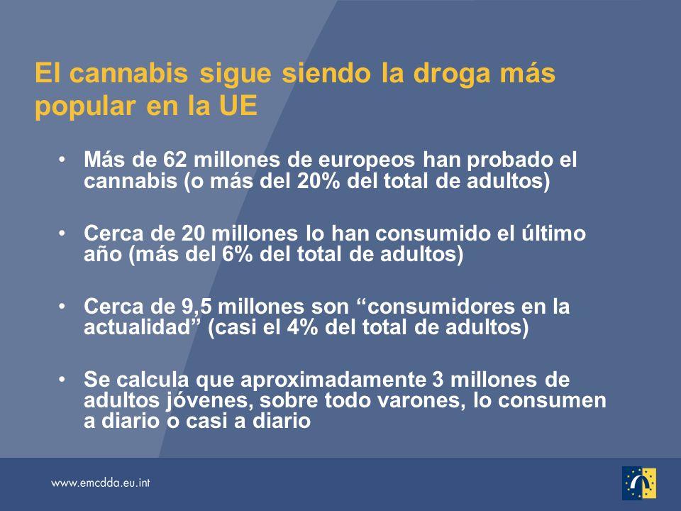 El cannabis sigue siendo la droga más popular en la UE Más de 62 millones de europeos han probado el cannabis (o más del 20% del total de adultos) Cerca de 20 millones lo han consumido el último año (más del 6% del total de adultos) Cerca de 9,5 millones son consumidores en la actualidad (casi el 4% del total de adultos) Se calcula que aproximadamente 3 millones de adultos jóvenes, sobre todo varones, lo consumen a diario o casi a diario