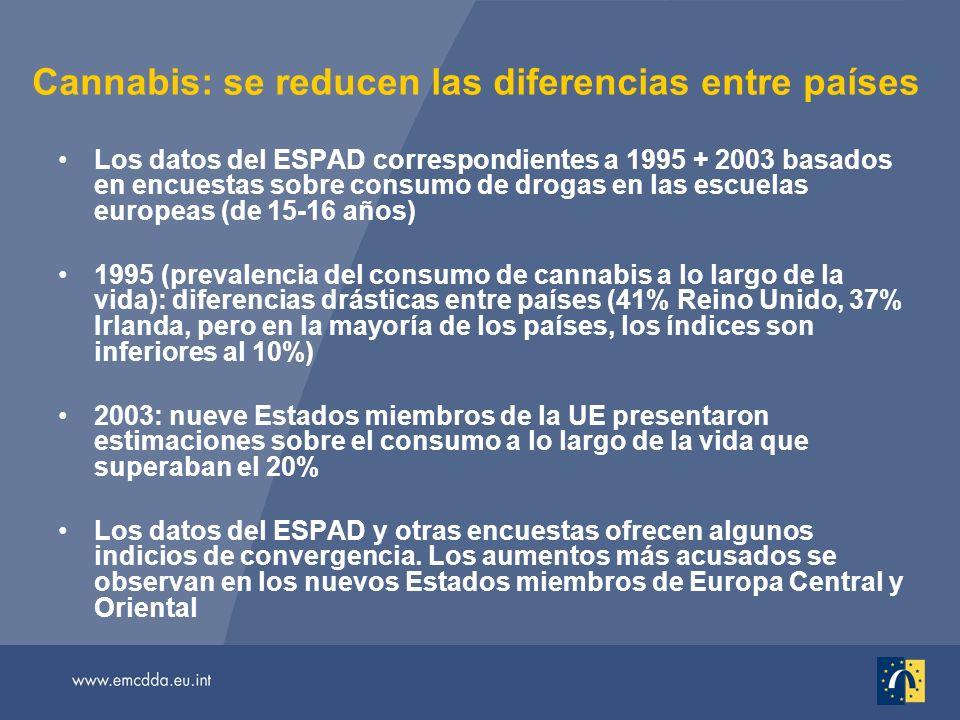 Cannabis: se reducen las diferencias entre países Los datos del ESPAD correspondientes a 1995 + 2003 basados en encuestas sobre consumo de drogas en las escuelas europeas (de 15-16 años) 1995 (prevalencia del consumo de cannabis a lo largo de la vida): diferencias drásticas entre países (41% Reino Unido, 37% Irlanda, pero en la mayoría de los países, los índices son inferiores al 10%) 2003: nueve Estados miembros de la UE presentaron estimaciones sobre el consumo a lo largo de la vida que superaban el 20% Los datos del ESPAD y otras encuestas ofrecen algunos indicios de convergencia.