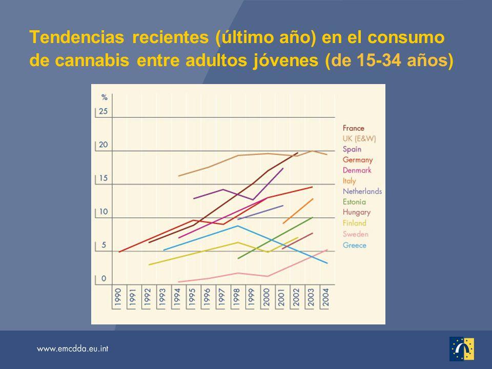 Tendencias recientes (último año) en el consumo de cannabis entre adultos jóvenes (de 15-34 años)