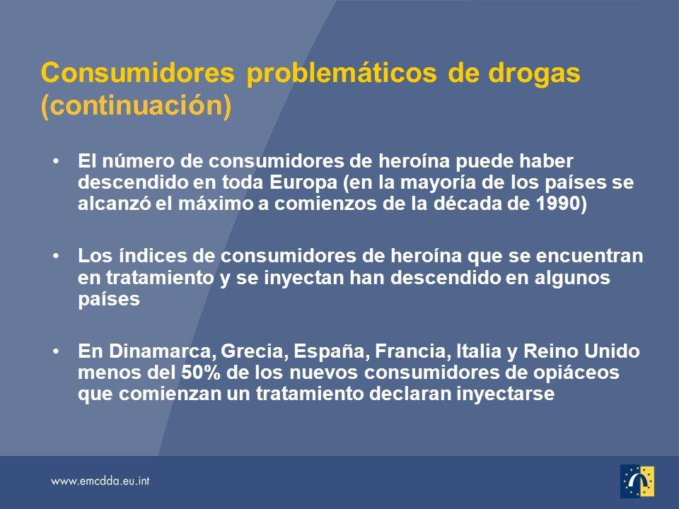 Consumidores problemáticos de drogas (continuación) El número de consumidores de heroína puede haber descendido en toda Europa (en la mayoría de los países se alcanzó el máximo a comienzos de la década de 1990) Los índices de consumidores de heroína que se encuentran en tratamiento y se inyectan han descendido en algunos países En Dinamarca, Grecia, España, Francia, Italia y Reino Unido menos del 50% de los nuevos consumidores de opiáceos que comienzan un tratamiento declaran inyectarse