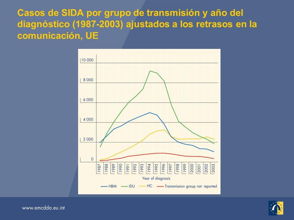 Casos de SIDA por grupo de transmisión y año del diagnóstico (1987-2003) ajustados a los retrasos en la comunicación, UE