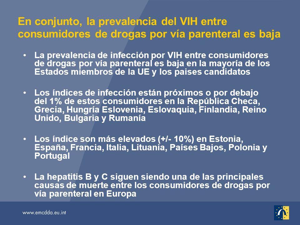 En conjunto, la prevalencia del VIH entre consumidores de drogas por vía parenteral es baja La prevalencia de infección por VIH entre consumidores de drogas por vía parenteral es baja en la mayoría de los Estados miembros de la UE y los paises candidatos Los índices de infección están próximos o por debajo del 1% de estos consumidores en la República Checa, Grecia, Hungría Eslovenia, Eslovaquia, Finlandia, Reino Unido, Bulgaria y Rumanía Los índice son más elevados (+/- 10%) en Estonia, España, Francia, Italia, Lituania, Países Bajos, Polonia y Portugal La hepatitis B y C siguen siendo una de las principales causas de muerte entre los consumidores de drogas por vía parenteral en Europa