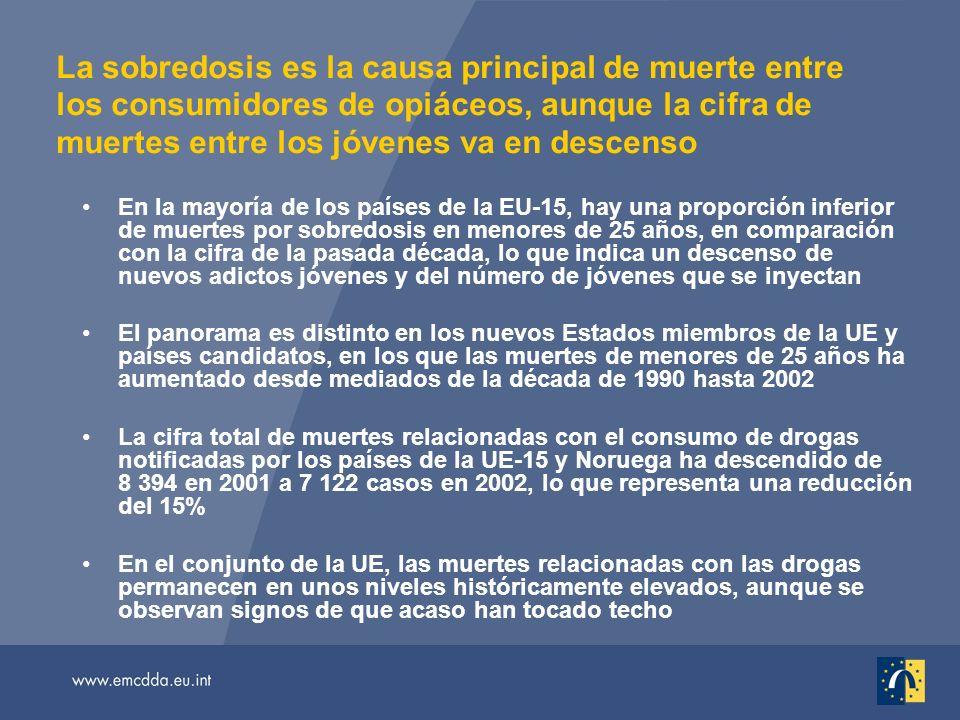 La sobredosis es la causa principal de muerte entre los consumidores de opiáceos, aunque la cifra de muertes entre los jóvenes va en descenso En la ma