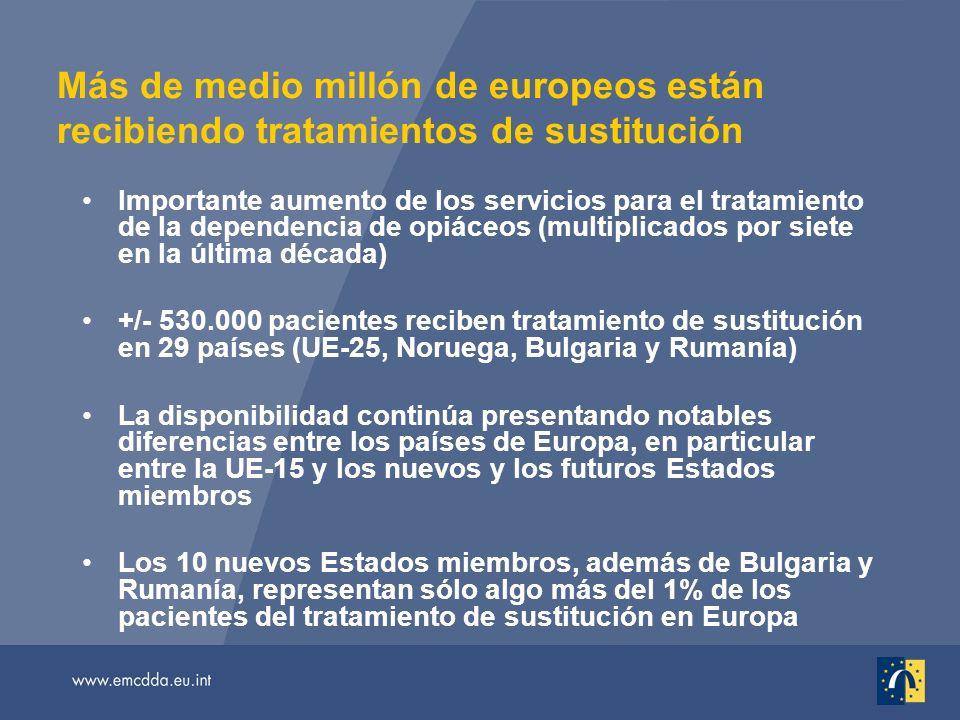 Más de medio millón de europeos están recibiendo tratamientos de sustitución Importante aumento de los servicios para el tratamiento de la dependencia de opiáceos (multiplicados por siete en la última década) +/- 530.000 pacientes reciben tratamiento de sustitución en 29 países (UE-25, Noruega, Bulgaria y Rumanía) La disponibilidad continúa presentando notables diferencias entre los países de Europa, en particular entre la UE-15 y los nuevos y los futuros Estados miembros Los 10 nuevos Estados miembros, además de Bulgaria y Rumanía, representan sólo algo más del 1% de los pacientes del tratamiento de sustitución en Europa