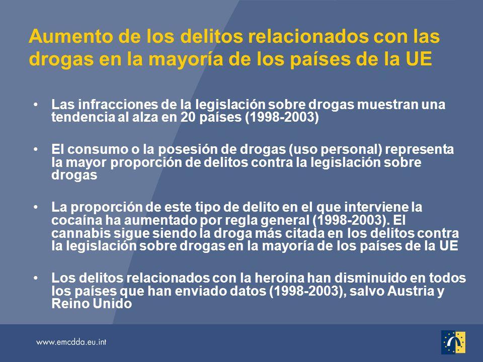 Aumento de los delitos relacionados con las drogas en la mayoría de los países de la UE Las infracciones de la legislación sobre drogas muestran una tendencia al alza en 20 países (1998-2003) El consumo o la posesión de drogas (uso personal) representa la mayor proporción de delitos contra la legislación sobre drogas La proporción de este tipo de delito en el que interviene la cocaína ha aumentado por regla general (1998-2003).