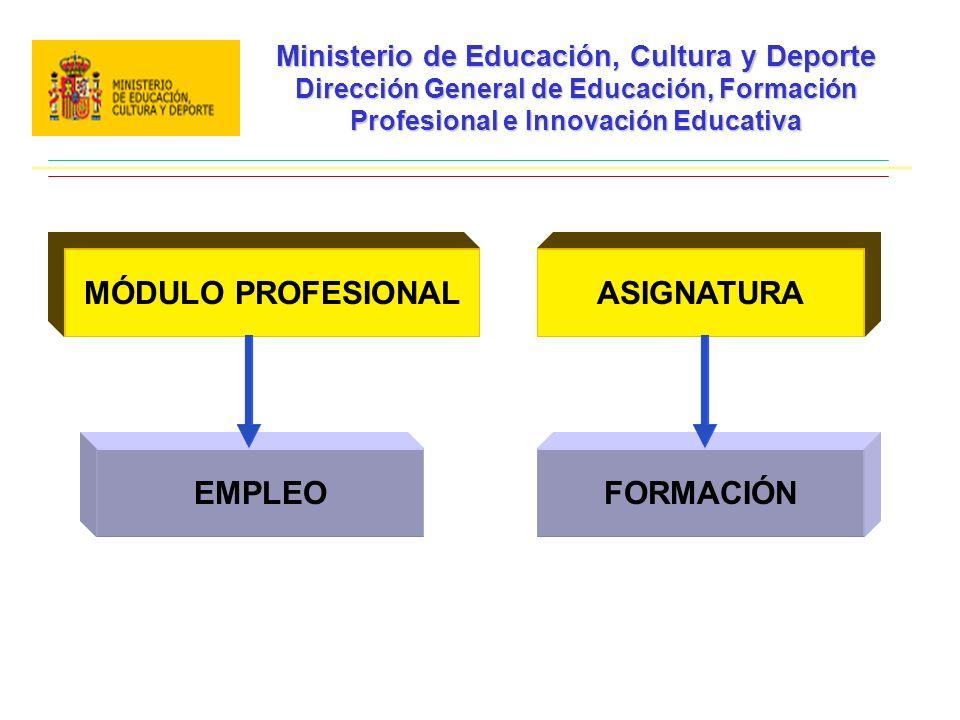 Ministerio de Educación, Cultura y Deporte Dirección General de Educación, Formación Profesional e Innovación Educativa MÓDULO PROFESIONALASIGNATURAEMPLEOFORMACIÓN