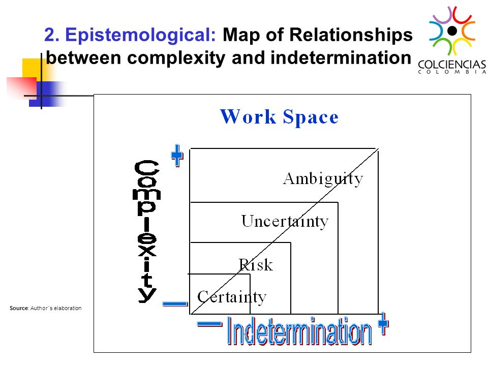 2. Epistemological: Map of Relationships between complexity and indetermination Source: Author´s elaboration