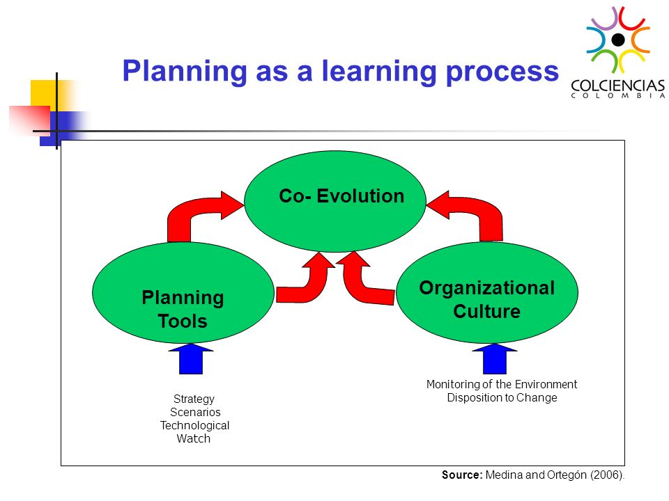 Planning as a learning process Co- Evolution Planning Tools Organizational Culture Strategy Scenarios Technological Watch Monitoring of the Environmen