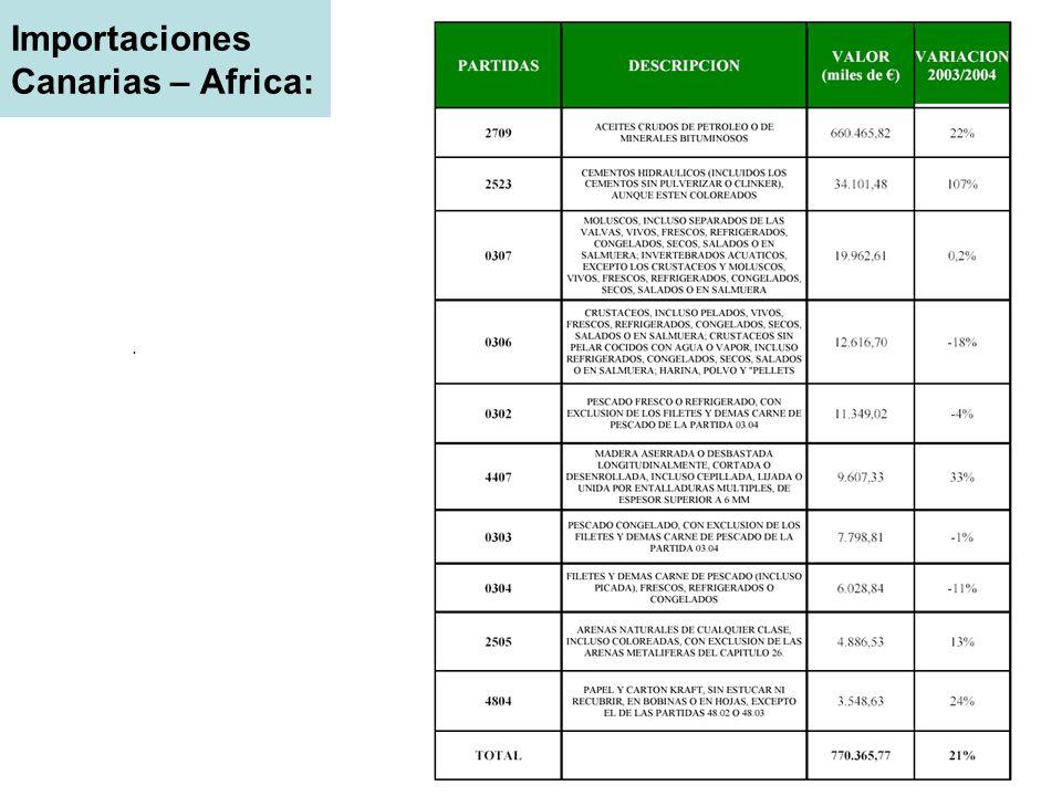 Importaciones Canarias – Africa:.