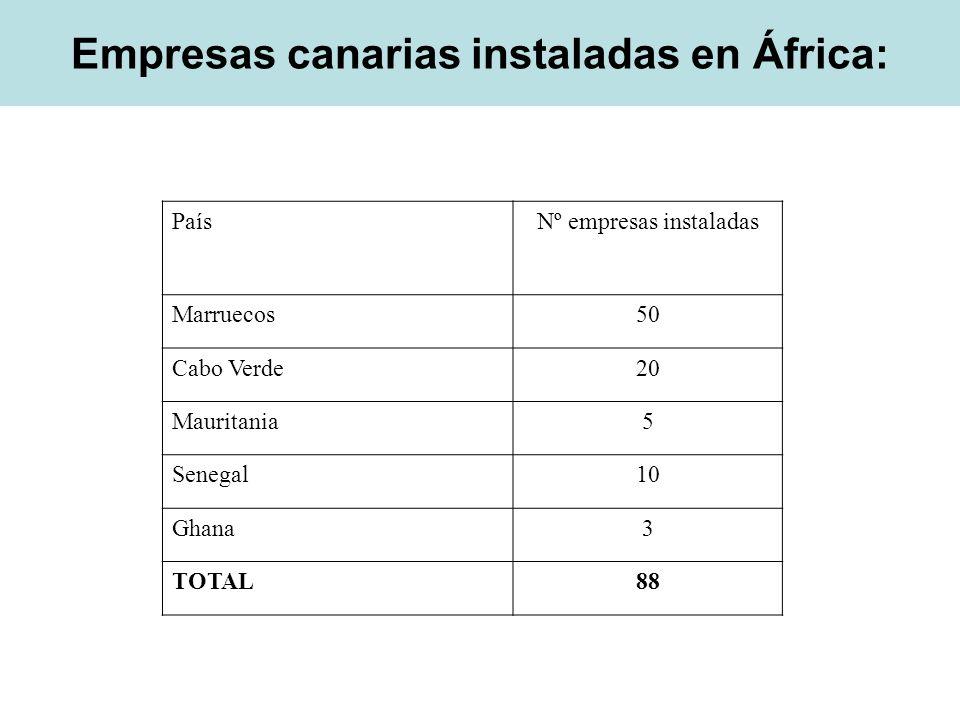 Empresas canarias instaladas en África: PaísNº empresas instaladas Marruecos50 Cabo Verde20 Mauritania5 Senegal10 Ghana3 TOTAL88