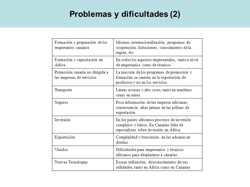 Problemas y dificultades (2) Formación y preparación de los empresarios canarios Idiomas, internacionalización, programas de cooperación, licitaciones