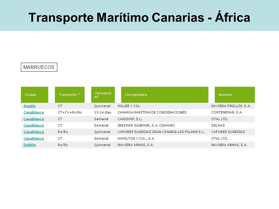 MARRUECOS Ciudad Transporte * Periodicid ad Consignatario Naviera Agadir CT QuincenalMILLER Y CIA.NAVIERA PINILLOS, S.A. Casablanca CT+CV+Ro/Ro 13-14