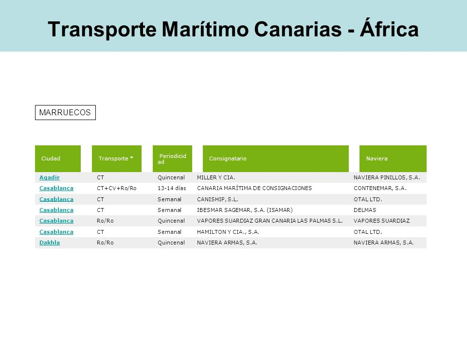 Ciudad Transporte * Periodicid ad Consignatario Naviera Nouahdibou CT+Ro/Ro QuincenalNAVIERA ARMAS, S.A.PALMERA SHIPPING COMPANY Nouahdibou Ro/Ro QuincenalNAVIERA ARMAS, S.A.