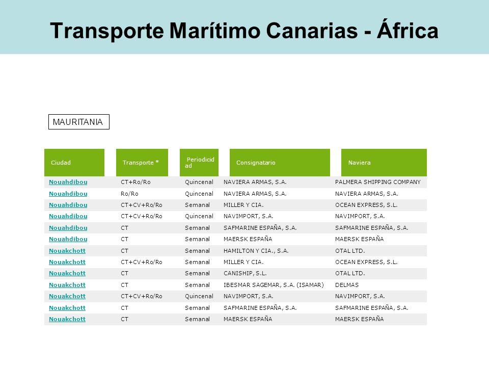 Ciudad Transporte * Periodicida d Consignatario Naviera Dakar CT SemanalMEDITERRANEAN SHIPPING COMPANY CANARIAS, S.A.MEDITERRANEAN SHIPPING COMPANY GENEVA Dakar CT SemanalSADECOCP SHIPS SERVICIO NEW-ECSA Dakar CT SemanalMEDITERRANEAN SHIPPING COMPANY CANARIAS, S.A.MEDITERRANEAN SHIPPING COMPANY GENEVA Dakar CT SemanalHAMILTON Y CIA., S.A.OTAL LTD.