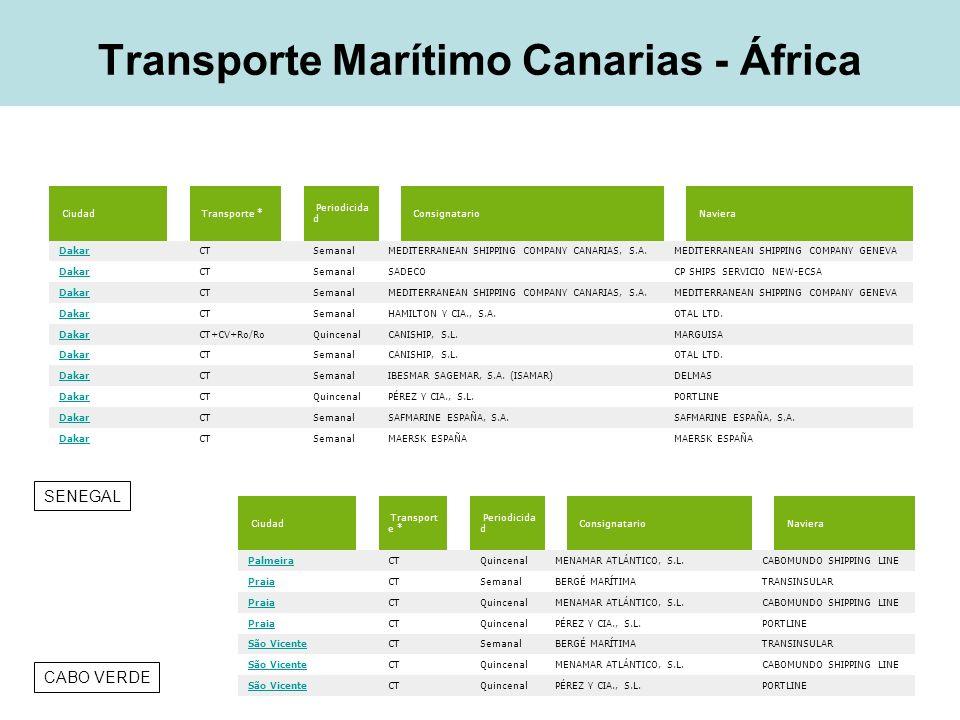 Transporte aéreo Canarias - África PaísCiudadFrecuenciaDuraciónCompañía MarruecosAgadir Casablanca Diario1h45Regional Air – Top fly Sahara Marruecos El Aiunm - Dakhla Diario35Top fly - Binter MauritaniaNouadibou Nouakchott 3 veces en semana 1h45 +40 Air Mauritanie SenegalDakar2 veces en semana 2hIberia Cabo VerdePraia1 vez en semana 2hTAcaboverde