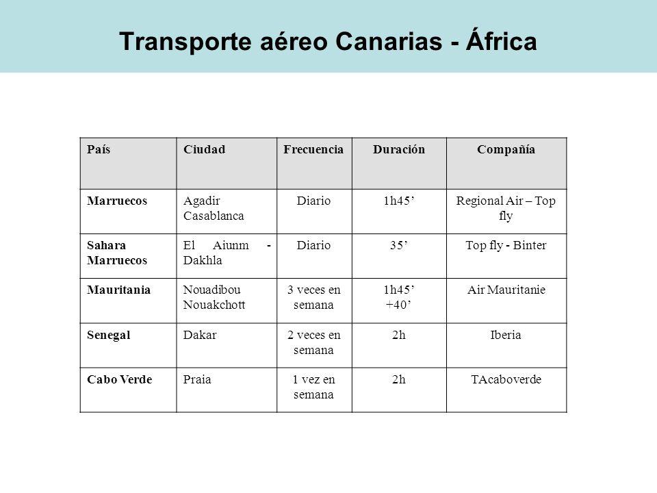 Área Económica Objetivos: Productos: Canarias es una región que cuenta con un tejido industrial endeble, la exportación tradicional de productos a África no alcanza cifras muy elevadas.