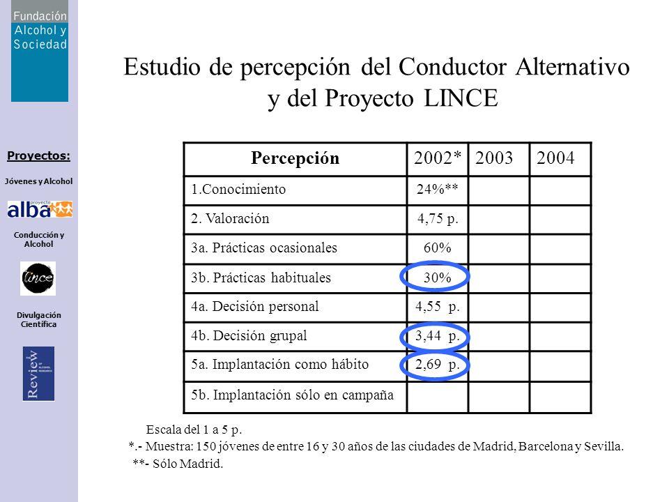 Proyectos: Jóvenes y Alcohol Conducción y Alcohol Divulgación Científica Estudio de percepción del Conductor Alternativo y del Proyecto LINCE SexoEdadConsumoAccidenteEstudios LINCE HM16-2021-2526-30HLSiNoPMU SI54,765,334,776,068,659,460,570,854,934,36277,3 NO45,334,765,32431,440,639,529,245,165,73822,7 Los LINCE: son preferentemente mujeres de entre 21 y 25 años, con estudios universitarios y que han tenido experiencia de accidente.