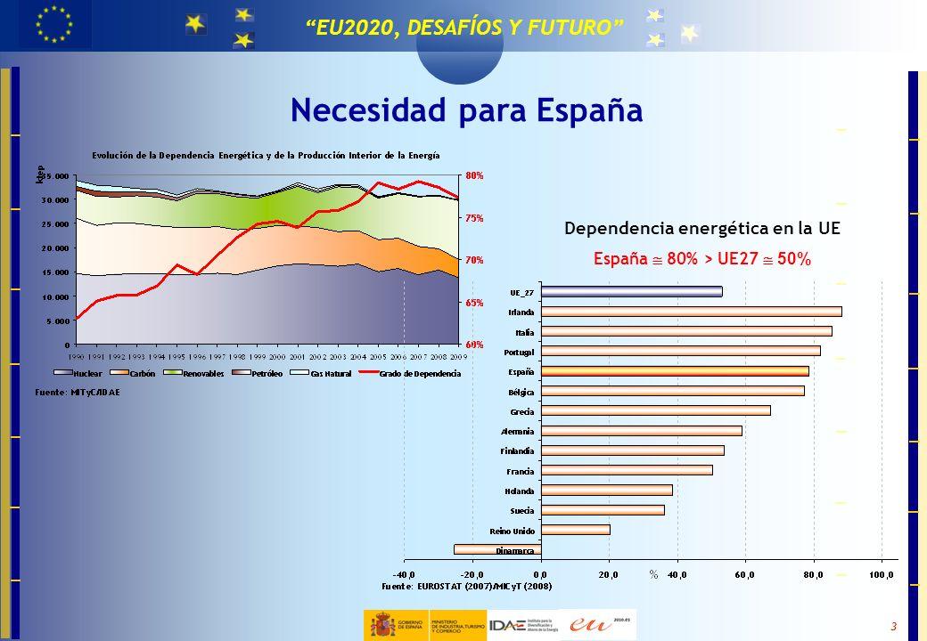 MASTER EN TECNOLOGÍAS PARA LA EFICIENCIA Y EL CAMBIO CLIMÁTICO 3 EU2020, DESAFÍOS Y FUTURO Necesidad para España Dependencia energética en la UE Españ